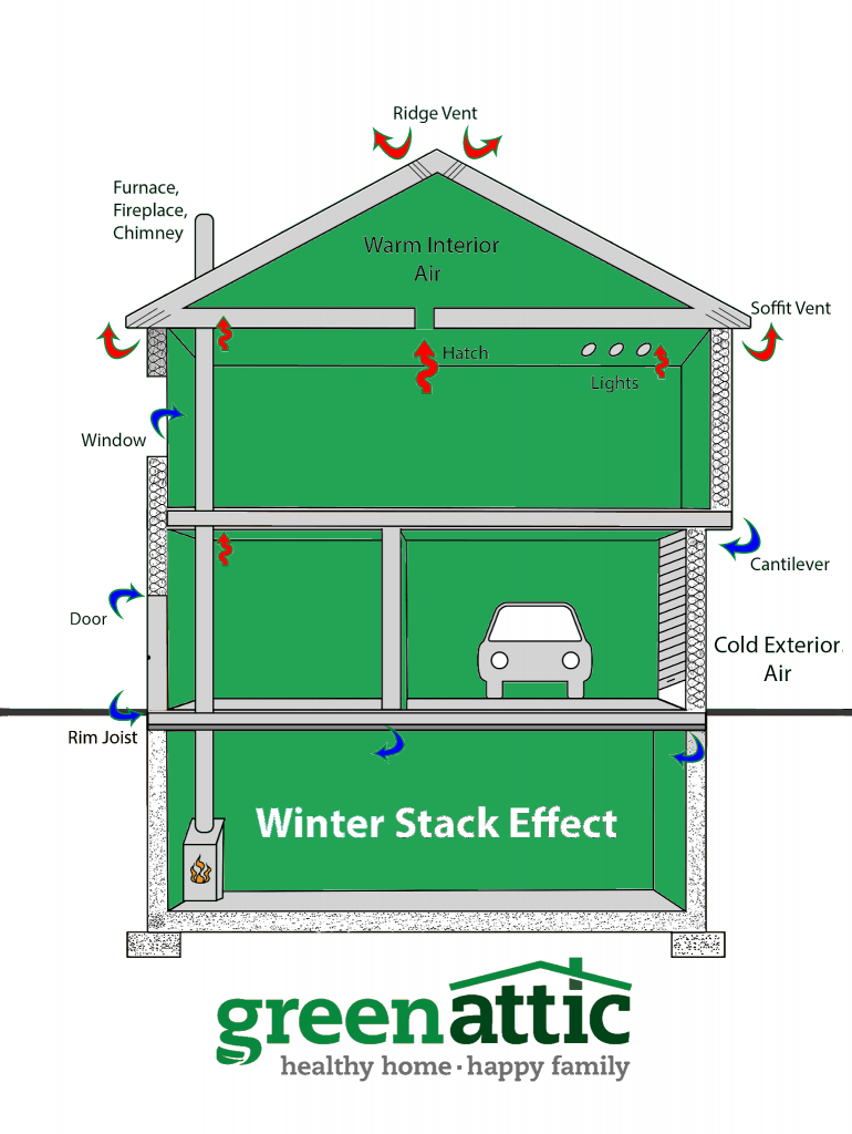 Green Insulation Experts